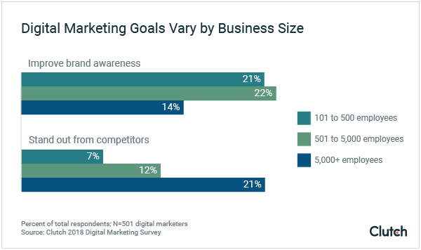 Digital Marketing Goals Vary by Business Size