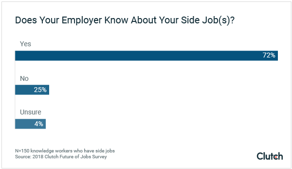 75% of employers know about their employee's side gig.