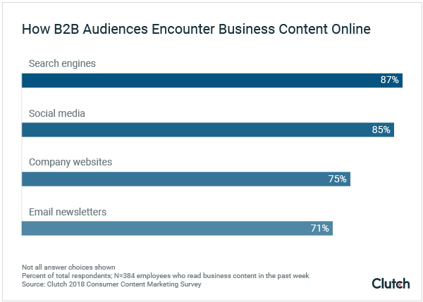 """Wo B2B Kunden Business Content suchen und finden © <a href=""""https://clutch.co/seo-firms/resources/how-b2b-audiences-engage-business-content-online"""">Clutch</a>"""