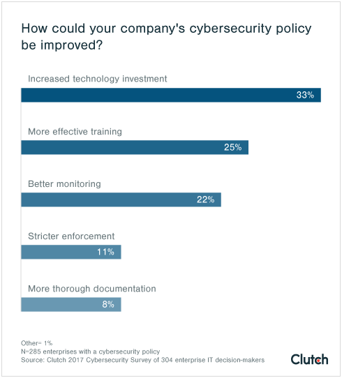 Investing in technology improves cybersecurity policy