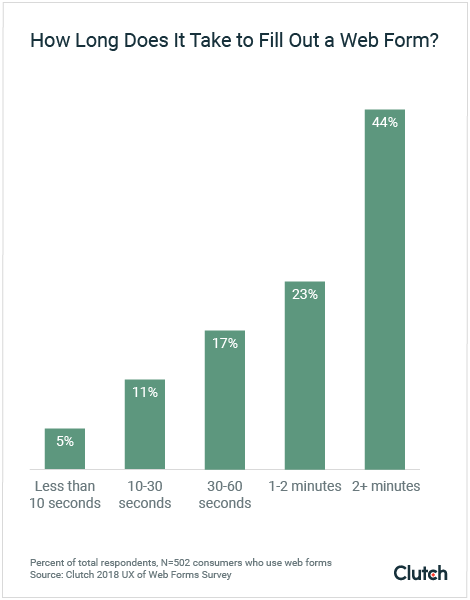 Most people estimate that it takes 1 minute or more to fill out an average web form.