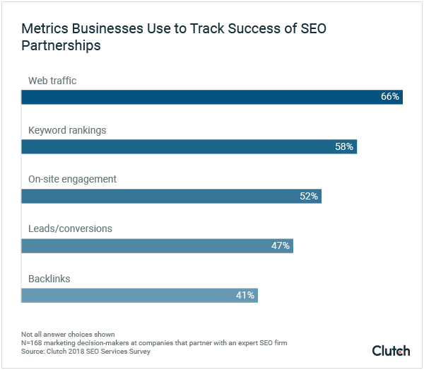 Metrics Businesses Use to Track Success of SEO Partnerships