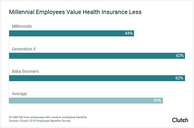 Millennial employees value health insurance less