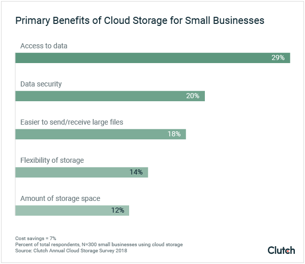 Primary Benefits of Cloud Storage