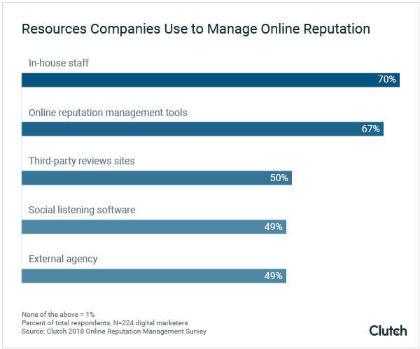 Resources Companies Use to Manage Reputation