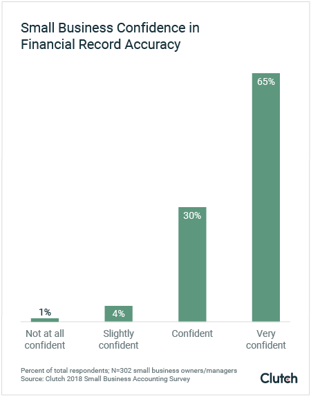 Small business confidence in accuracy of financial records