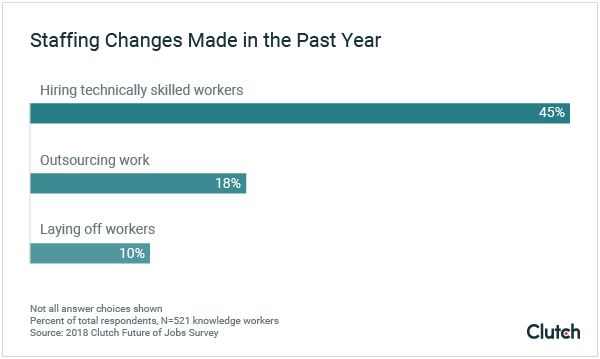 Nearly half of businesses have hired workers skilled in dealing with future technology in the past year.