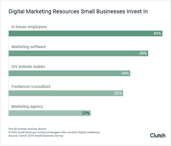 digital marketing resources small businesses invest in