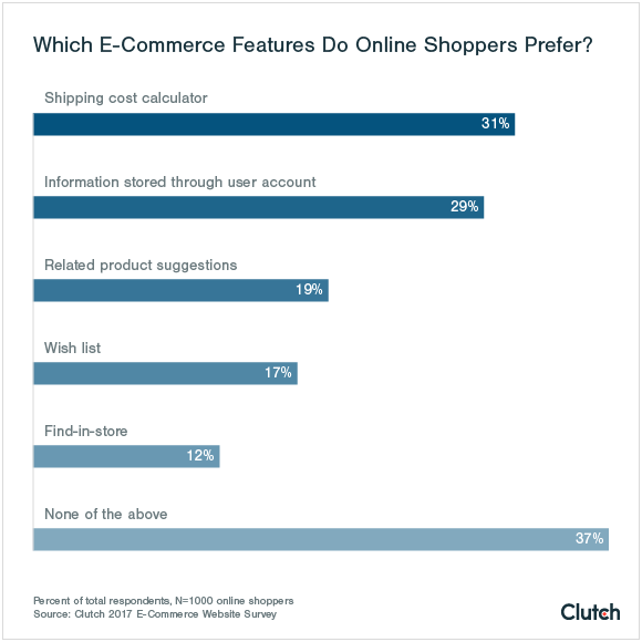 E-commerce businesses should prioritize features related to checkout.