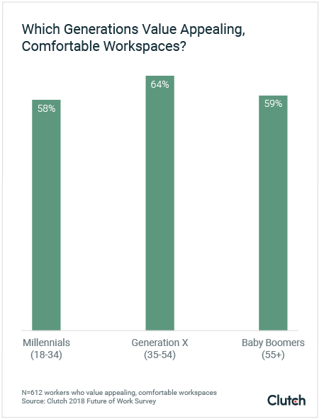 Which generations value appealing, comfortable workspaces?