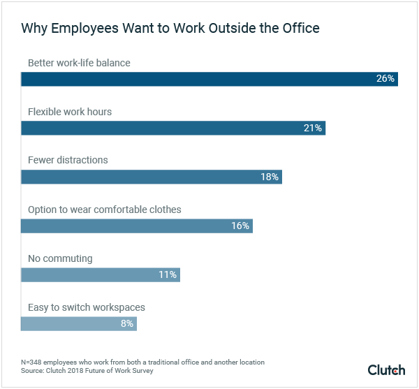 Why employees want to work outside the office