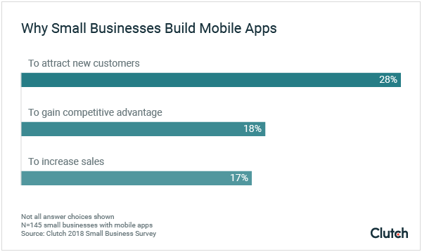 "Graph of ""Why small businesses build mobile apps"""