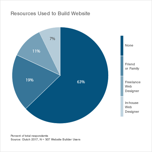 Resources Used to Build Website
