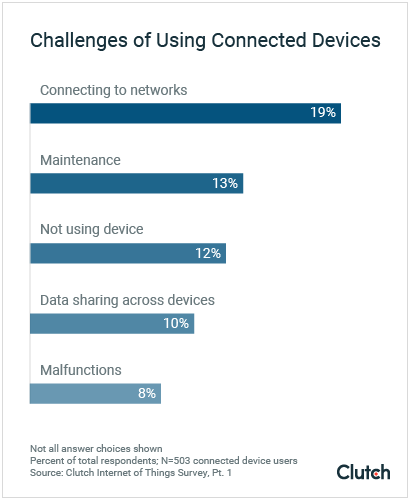 Challenges of Using Connected Devices