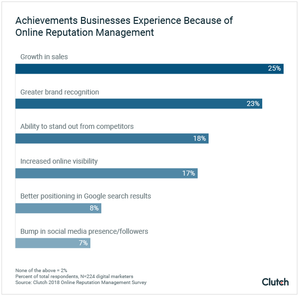 Achievements Businesses Experience from Online Reputation Management