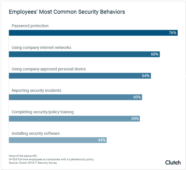 Employees Most Common Security Behaviors