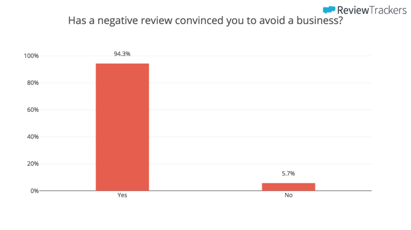 Has a negative review convinced you to avoid a business?
