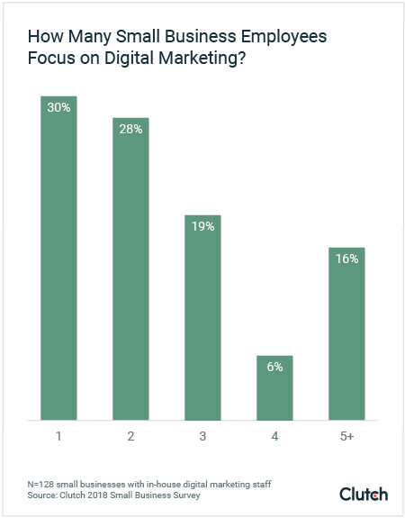 how many small business employees focus on digital marketing