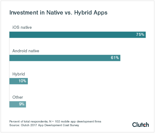 Graph of Native vs. Hybrid