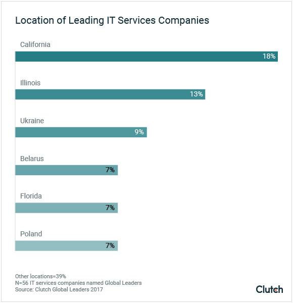 Location of Leading IT Services Companies