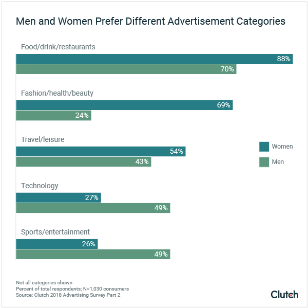 Men and Women Prefer Different Advertisement Categories