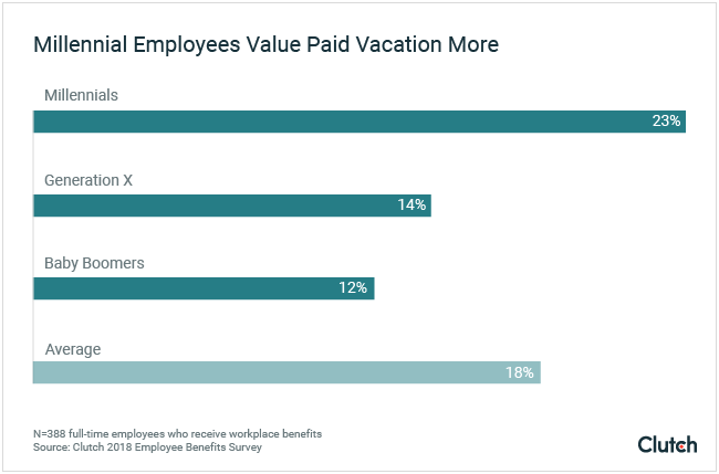 Millennial employees value paid vacation more