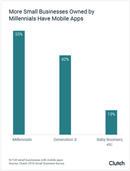 Graph of small business owners with apps by generation