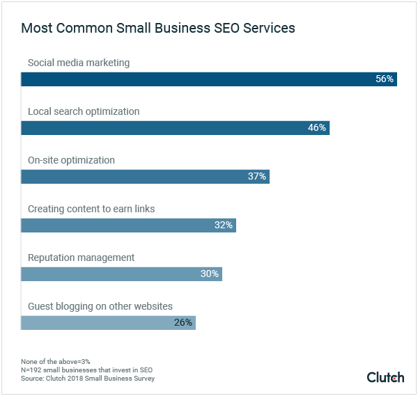 Most Common Small Business SEO Services