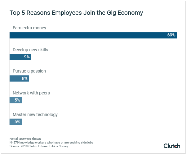 Employees primarily join the gig economy to earn supplemental income.