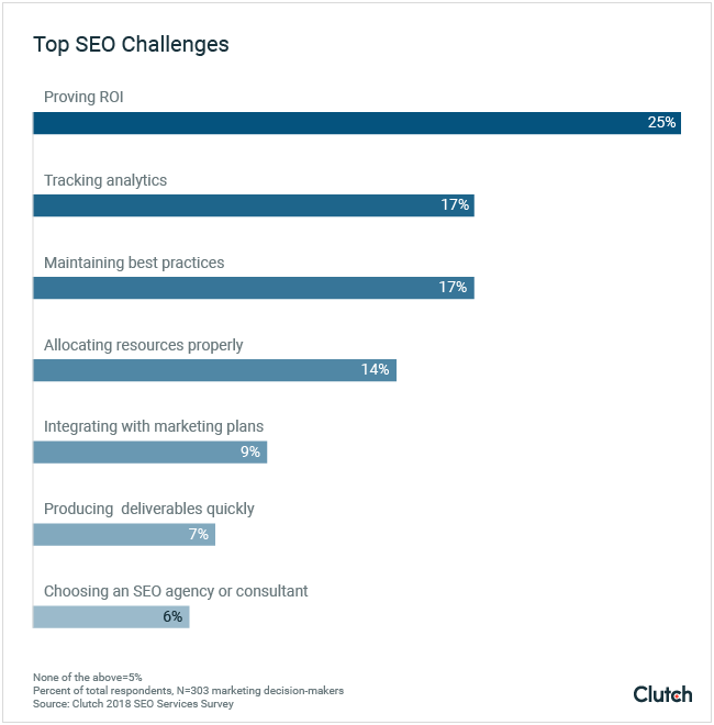 Top SEO Challenges