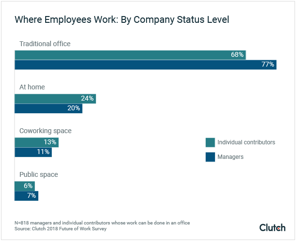 Where employees work by company status