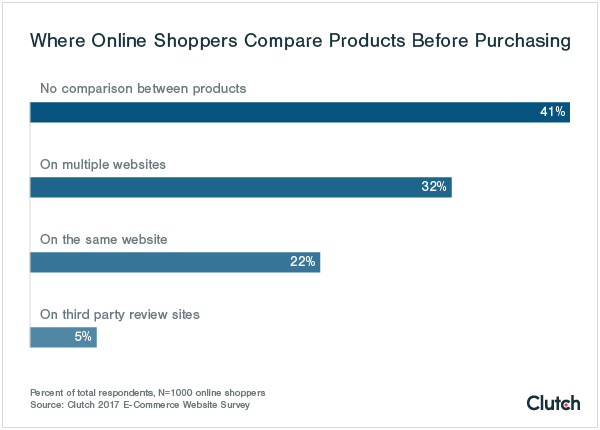 41% of online shoppers do not compare products.