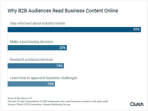 why b2b audiences read business content online