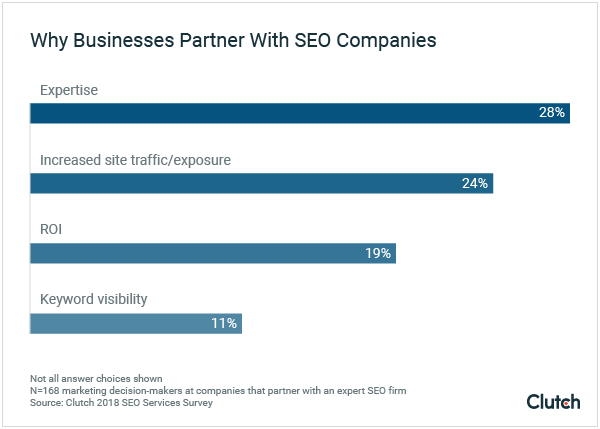 Benefits of Partnering with an SEO Company