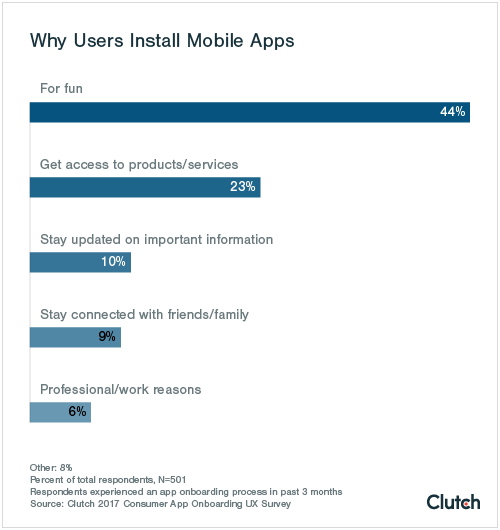 Why users install mobile apps