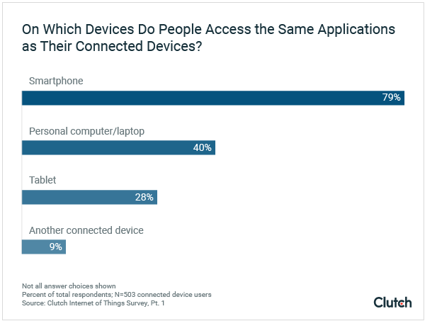 Which Devices People Connect to The Same Applications On