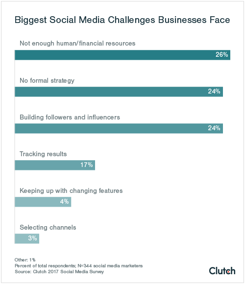 Biggest Social Media Challenges Businesses Face