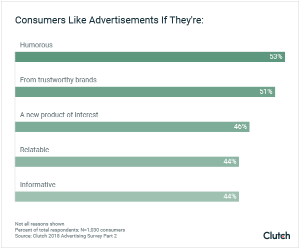Consumers Like Advertisements If They're: