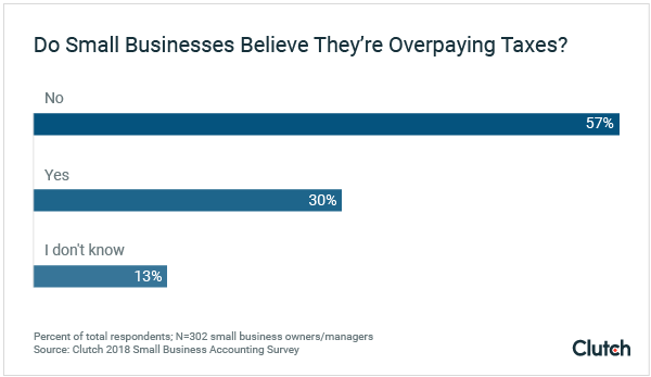 Do small businesses believe they are overpaying their taxes?