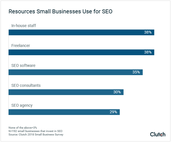 Resources Small Businesses Use for SEO