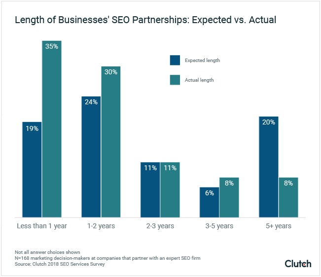 Length of Business' SEO Partnerships