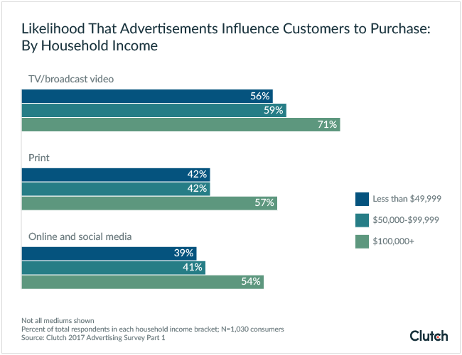 Likelihood That Advertisements Influence Consumers to Purchase: By Household Income