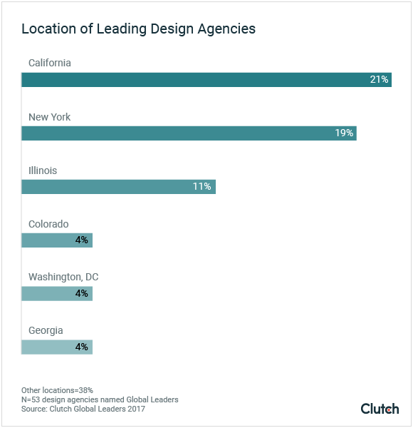 Location of Leading Design Agencies