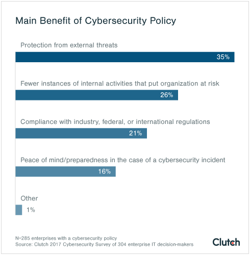 Protection from external and internal threats main benefit of cybersecurity