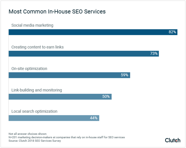 Most Common In-House SEO Services