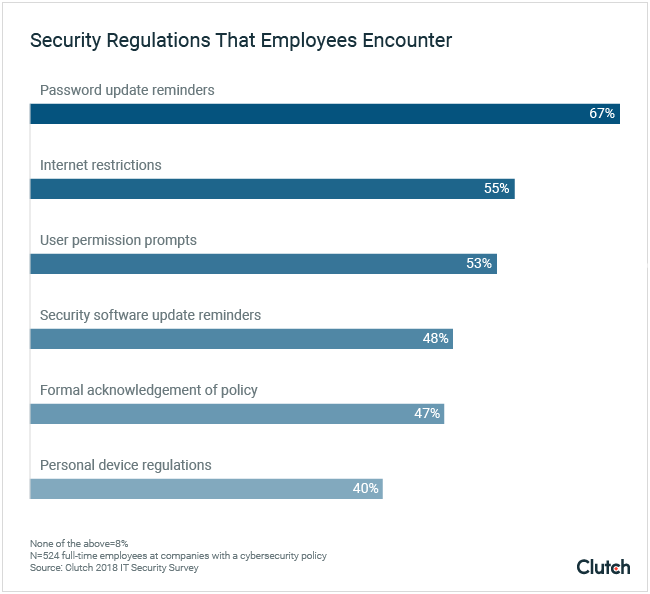 Security Regulations That Employees Encounter