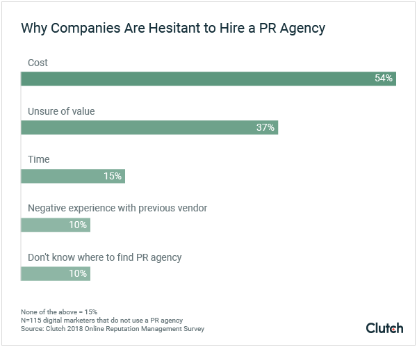 Why Companies Are Hesitant to Hire PR Agencies