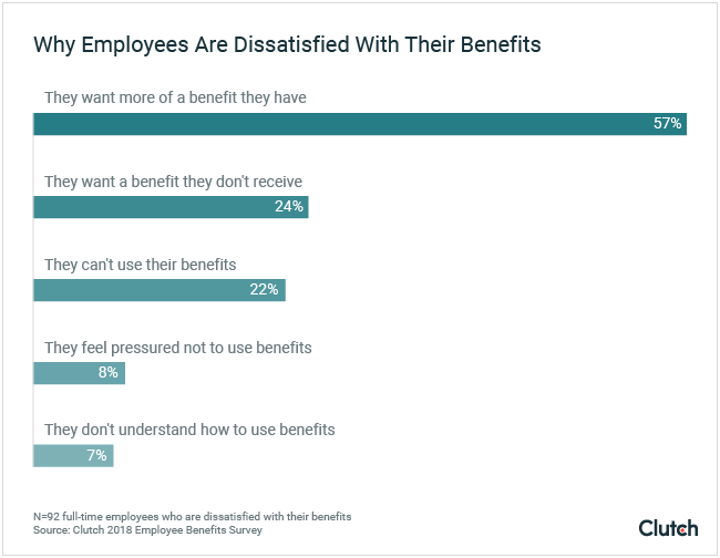 Why employees are dissatisfied with their benefits