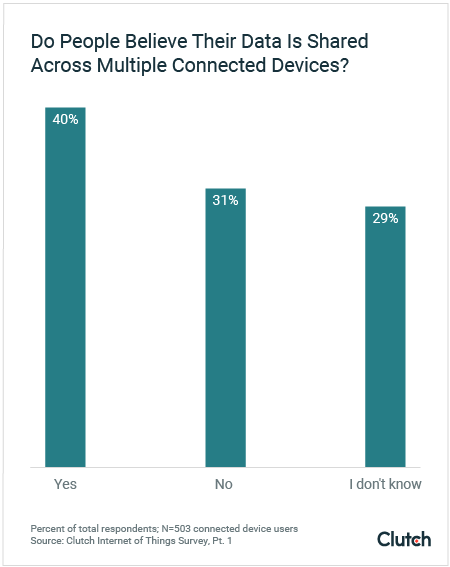 40% of People Believe Their Data is Shared Across Multiple Connected Devices