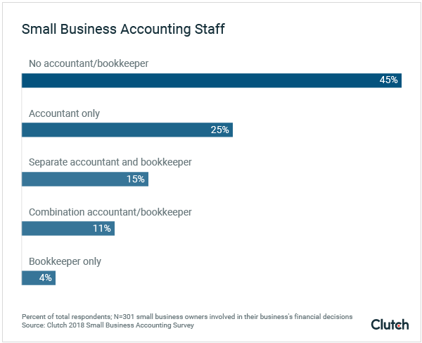 Small Business Accounting Staff resources graph